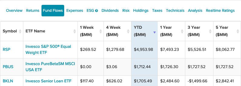 These 3 ETFs Sit Atop The Leader Board for Invesco Fund Flows 1