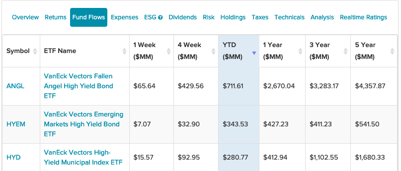 These 3 High Yield Bond ETFs from VanEck Are Dominating YTD Inflows 1