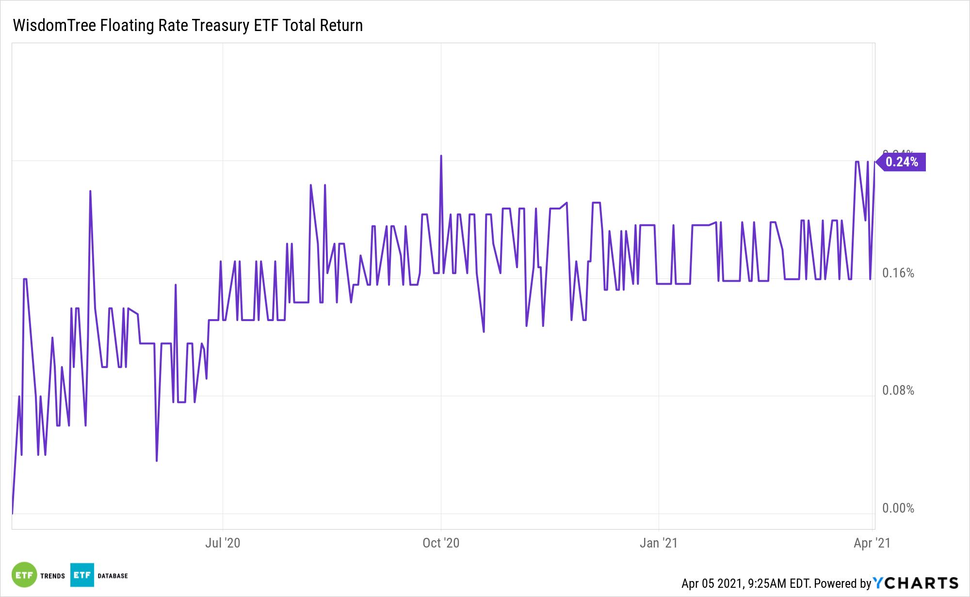 USFR 1 Year Total Return