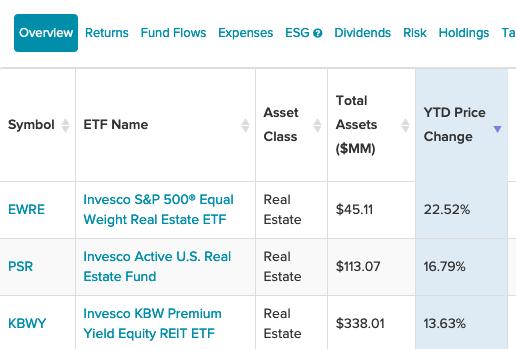 3 Invesco ETFs To Add Real Estate Exposure To Your Portfolio 1
