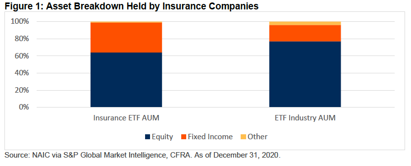 35% of Insurance Company Assets Were Fixed Income ETFs in 2020 1
