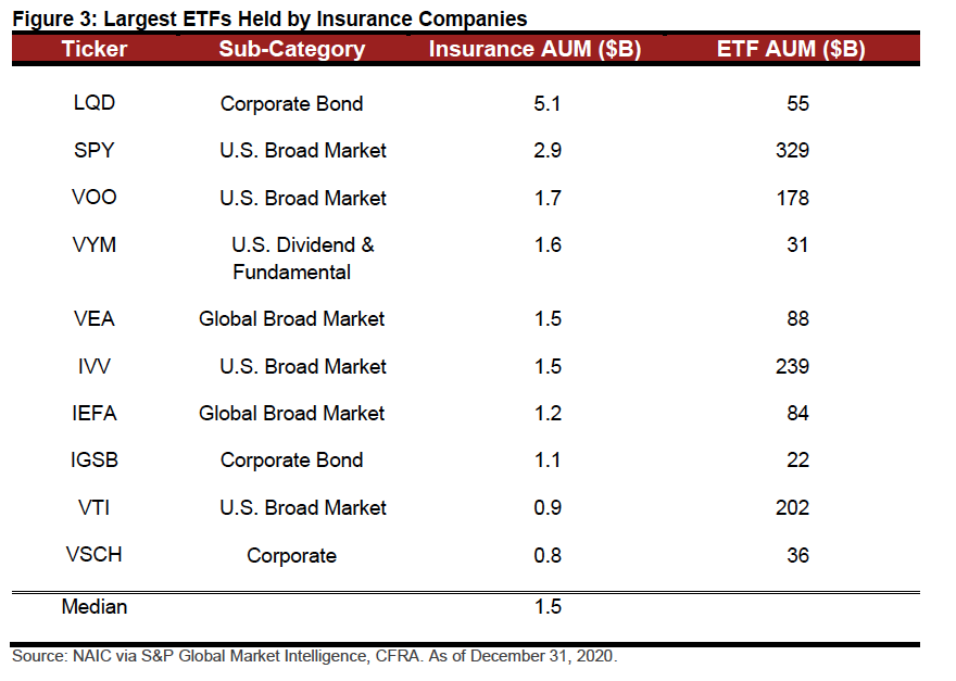 35% of Insurance Company Assets Were Fixed Income ETFs in 2020 2