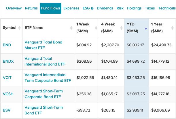 5 Vanguard Bond ETFs With The Highest YTD Fund Flows 1