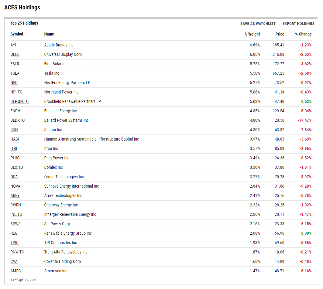 ACES ETF Holdings