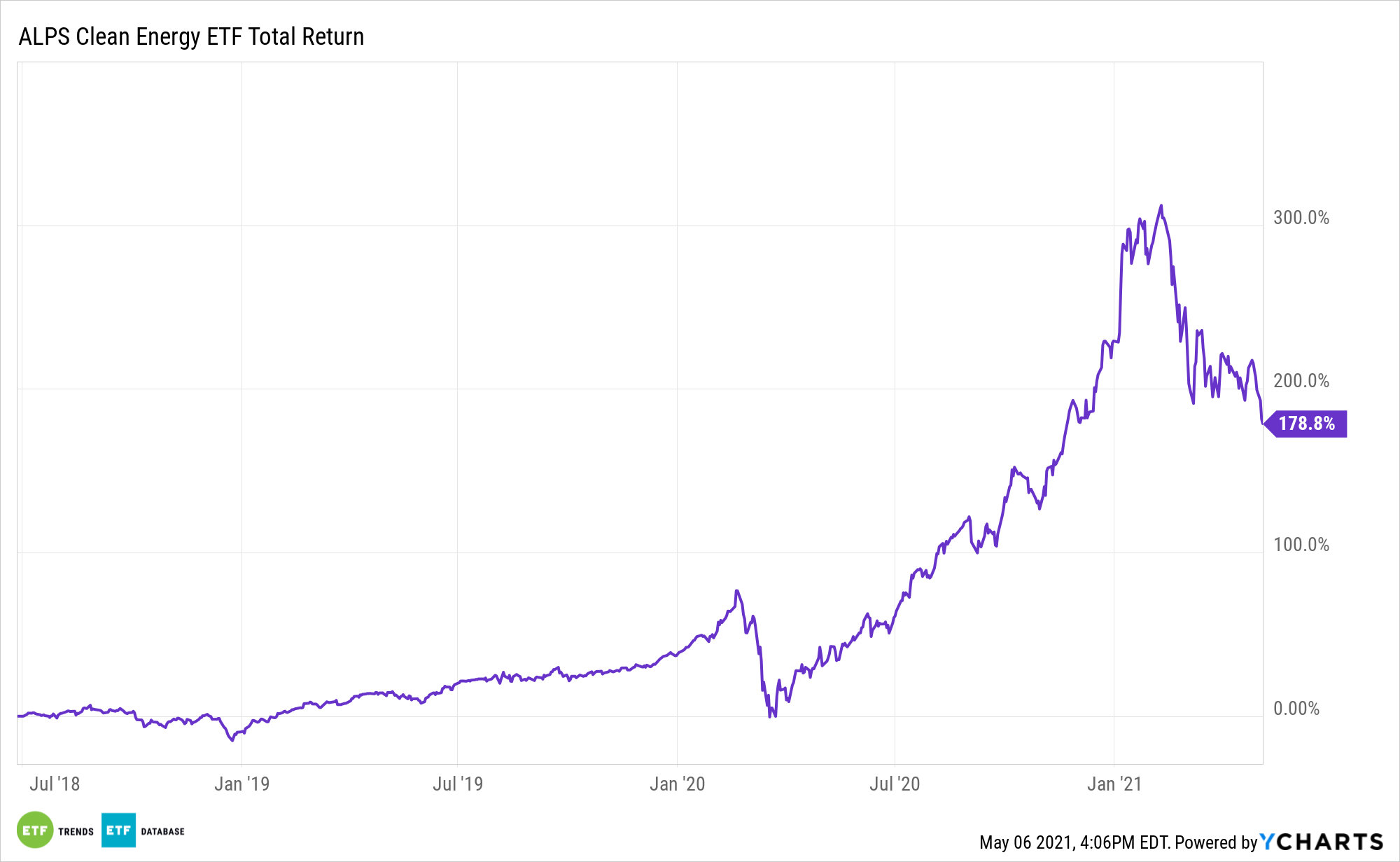 ACES 3 Year Total Return