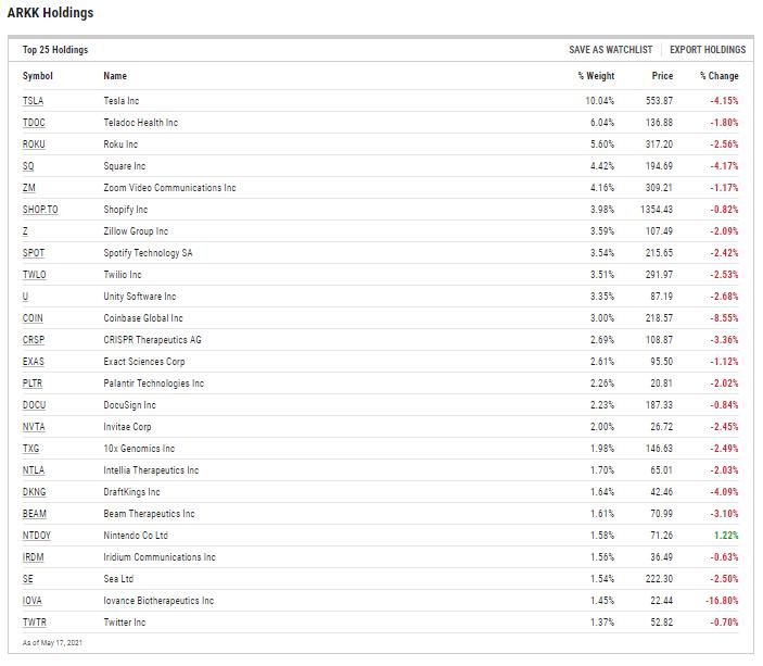 ARKK ETF Holdings