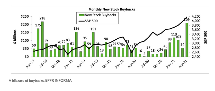 """As Buybacks Reach Zenith in April, Give """"PKW"""" a Look 1"""