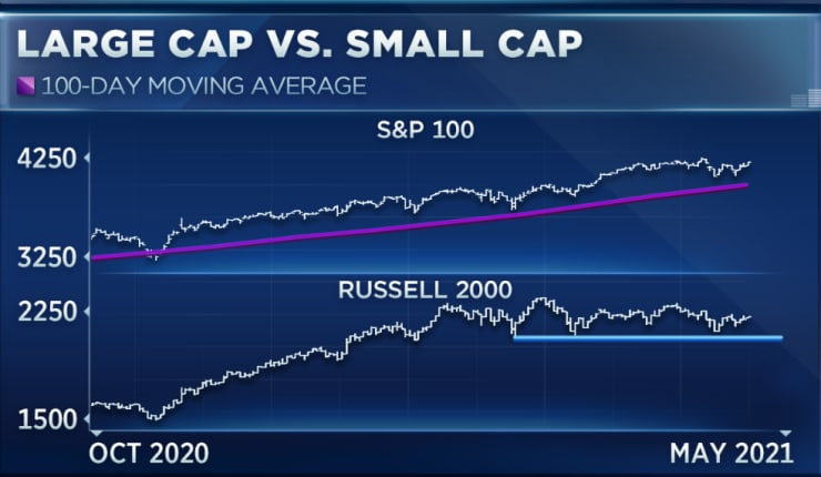 """As The Russell 2000 Continues To Climb, Check Out """"XSVM"""" 1"""