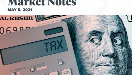 Capital Gains Taxes and S&P 500 Returns: Complete Strangers for Over 60 Years
