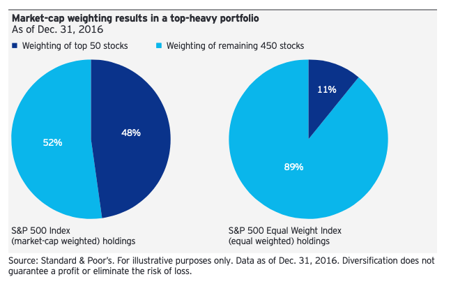 """Capture an Equal Weight Small Cap Strategy with """"EWSC"""" 1"""