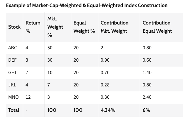 """Capture an Equal Weight Small Cap Strategy with """"EWSC"""" 2"""