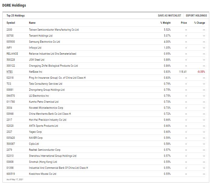 DGRE ETF Holdings