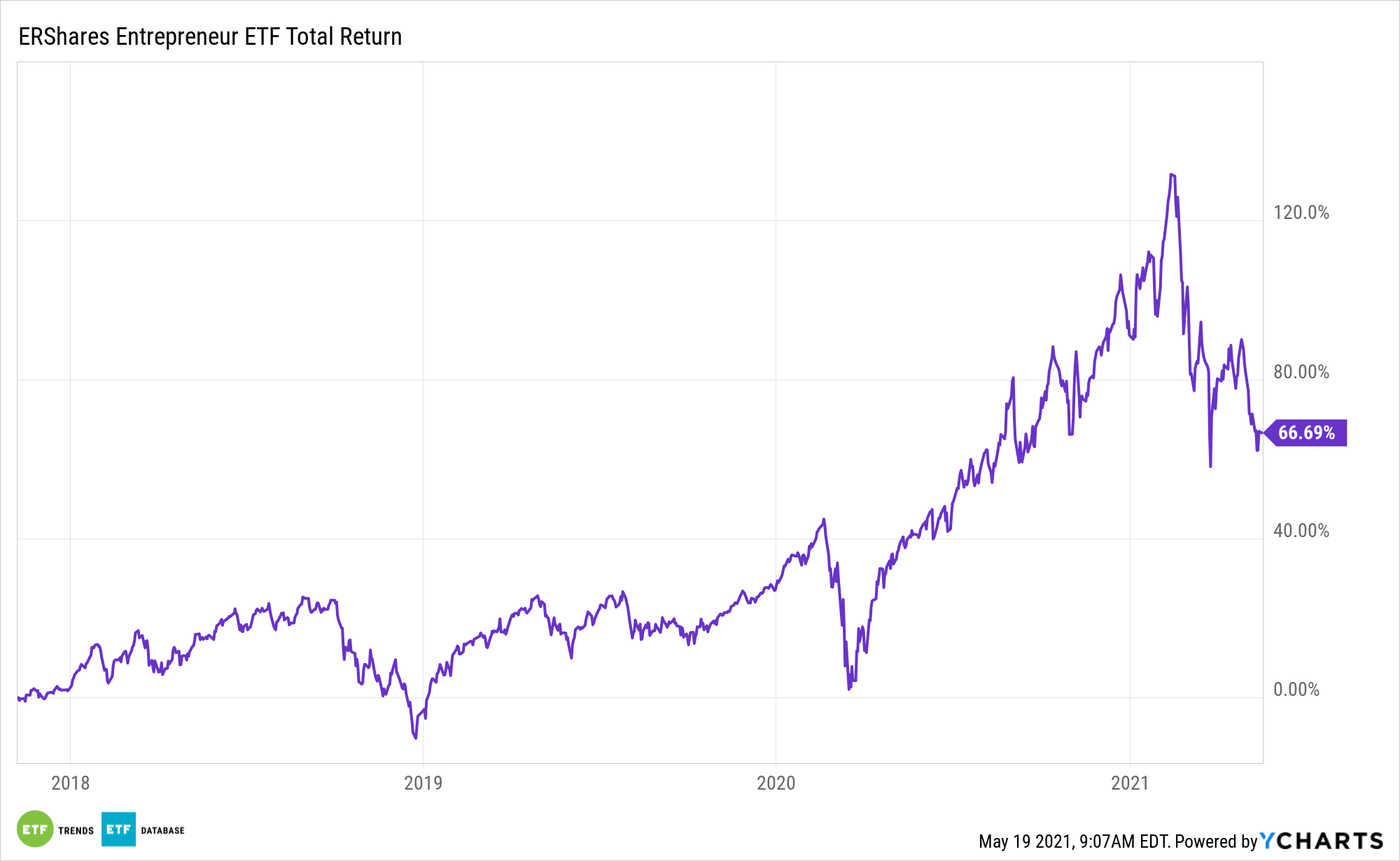 ENTR All Time Performance