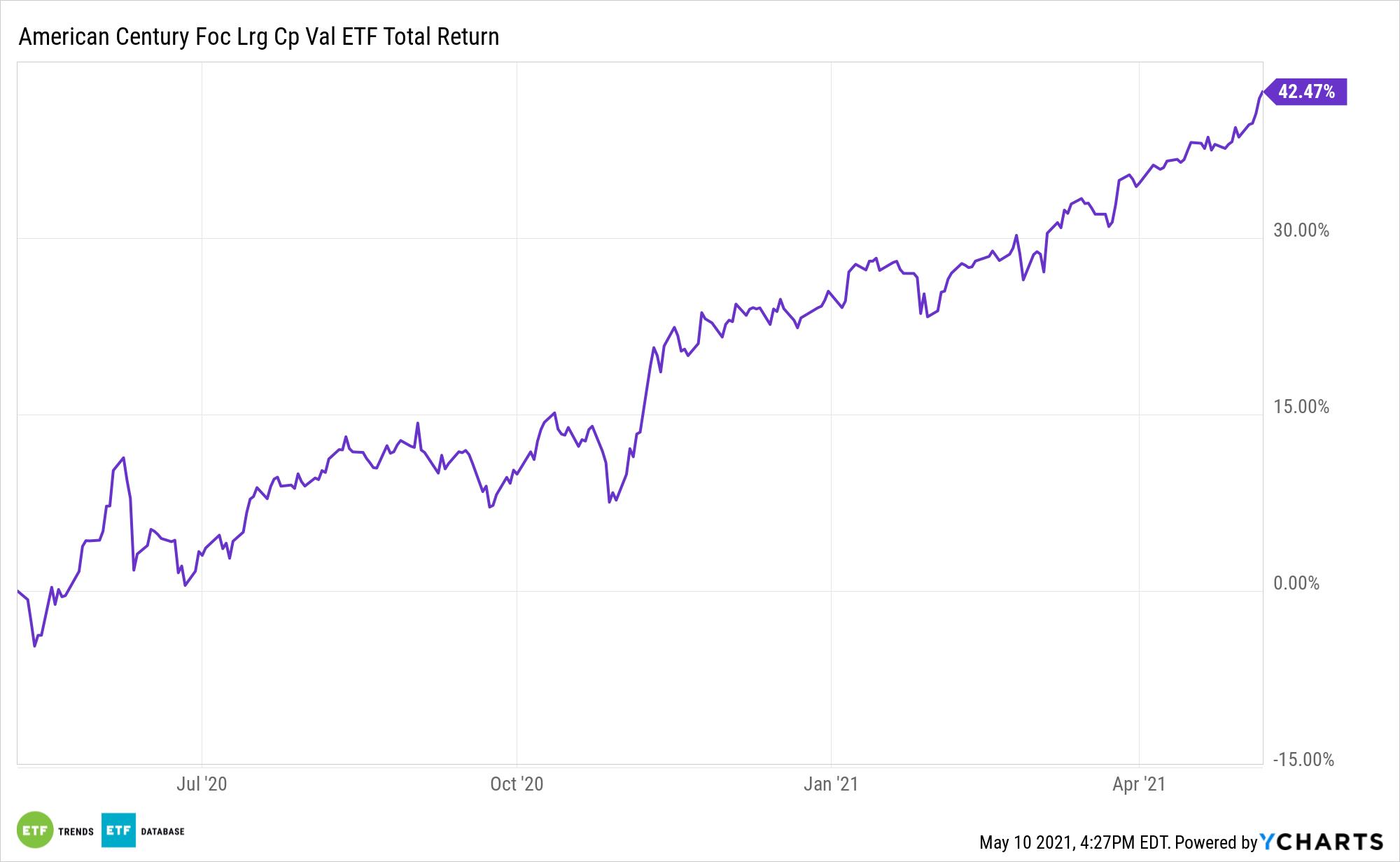 FLV 1 Year Total Return