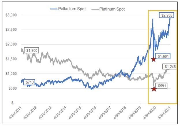 Platinum Palladium Prices