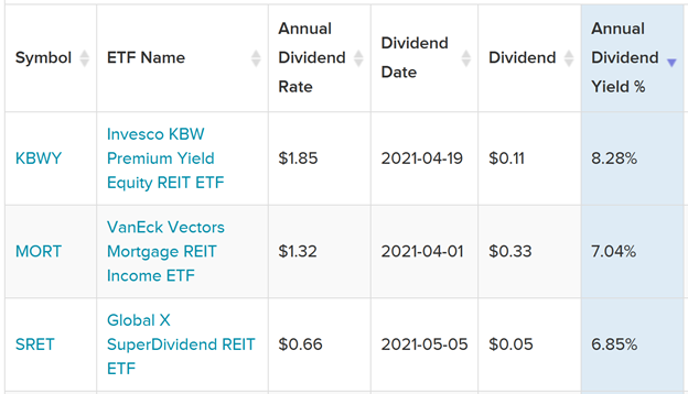 REIT ETFs Dividend Yield