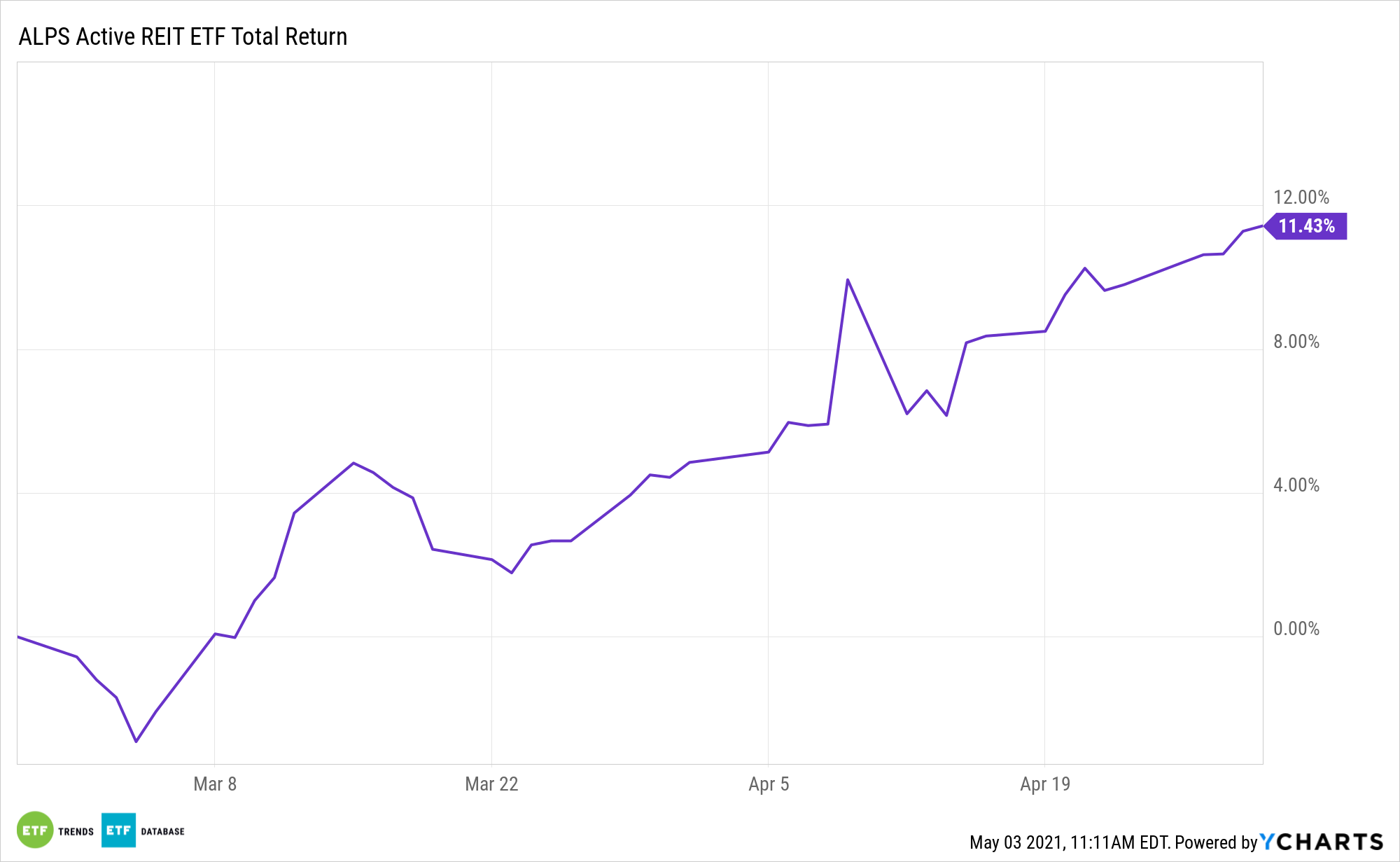 REIT All Time Performance