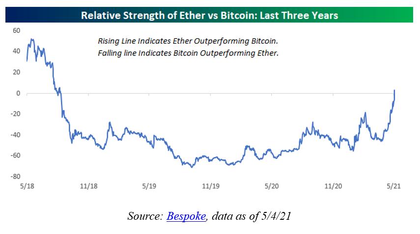Relative Strength Ether Bitcoin