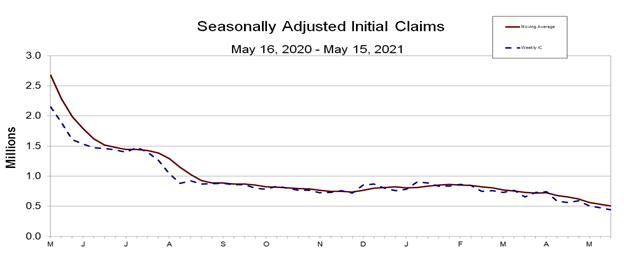 Seasonally Adjusted Claims