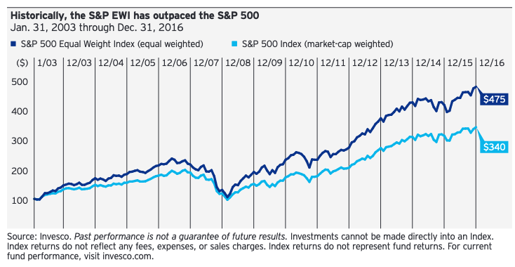 This Equal Weight ETF is Outpacing the S&P 500 1