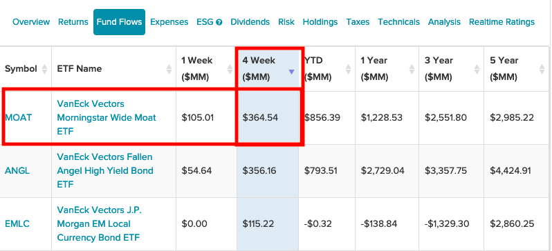 This Wide Moat ETF Tops Fund Flows The Past Month 1