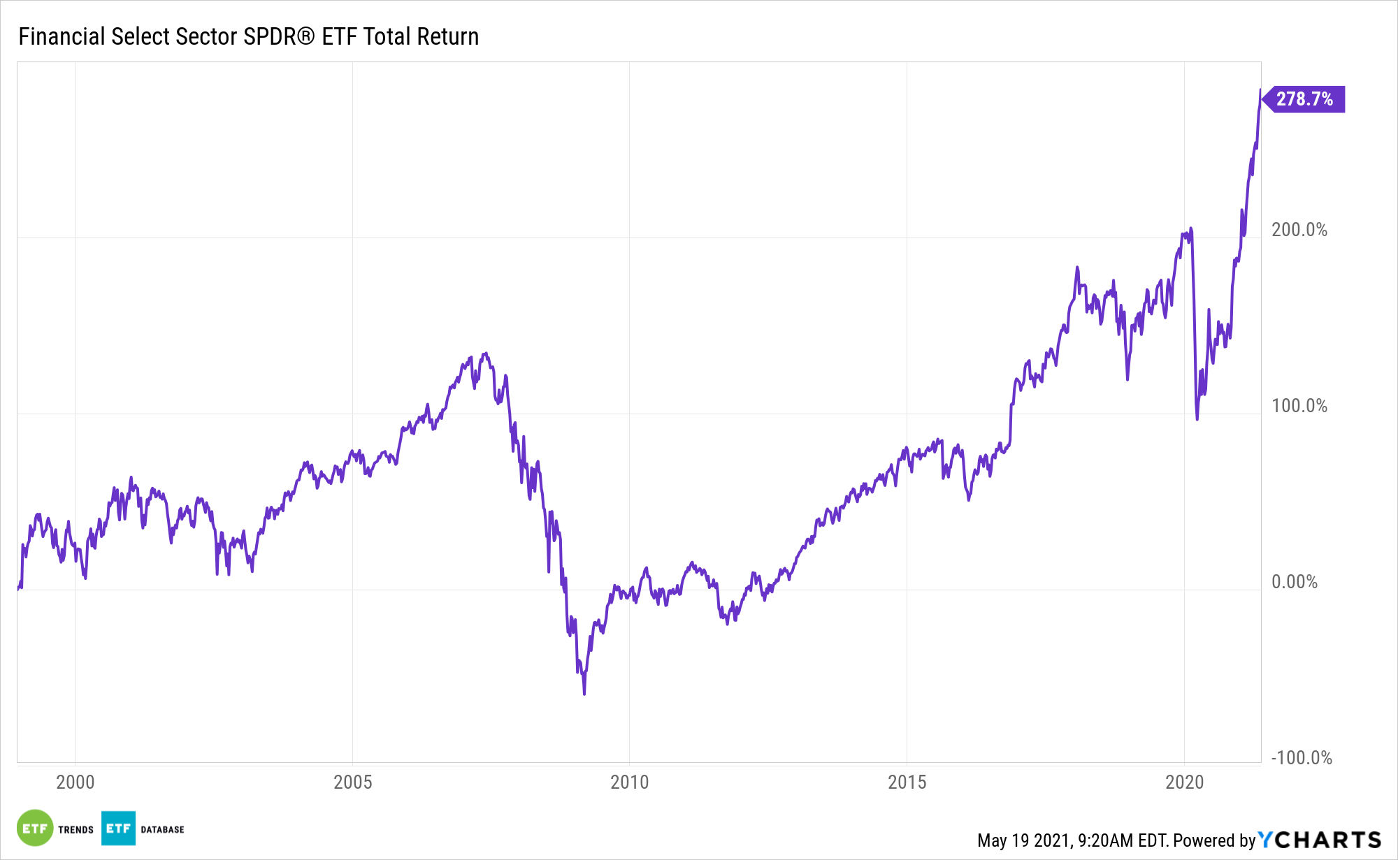 XLF All Time Performance