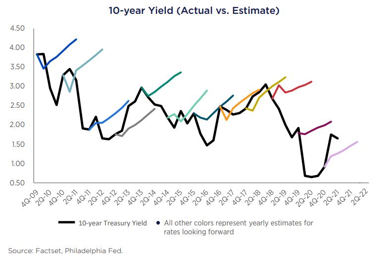 10 Year Yield Actual vs Estimate