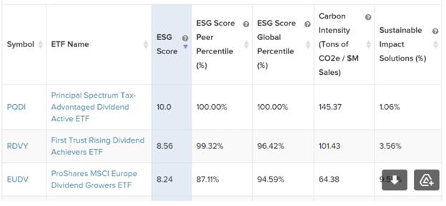 3 Dividend ETFs ESG Scores