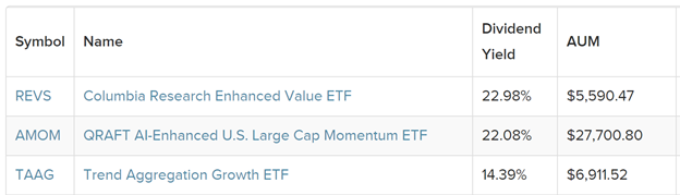 3 ETFs with Highest Dividend Yield