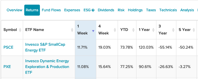 A Pair of Invesco Energy ETFs Post Best Gains For The Week 1