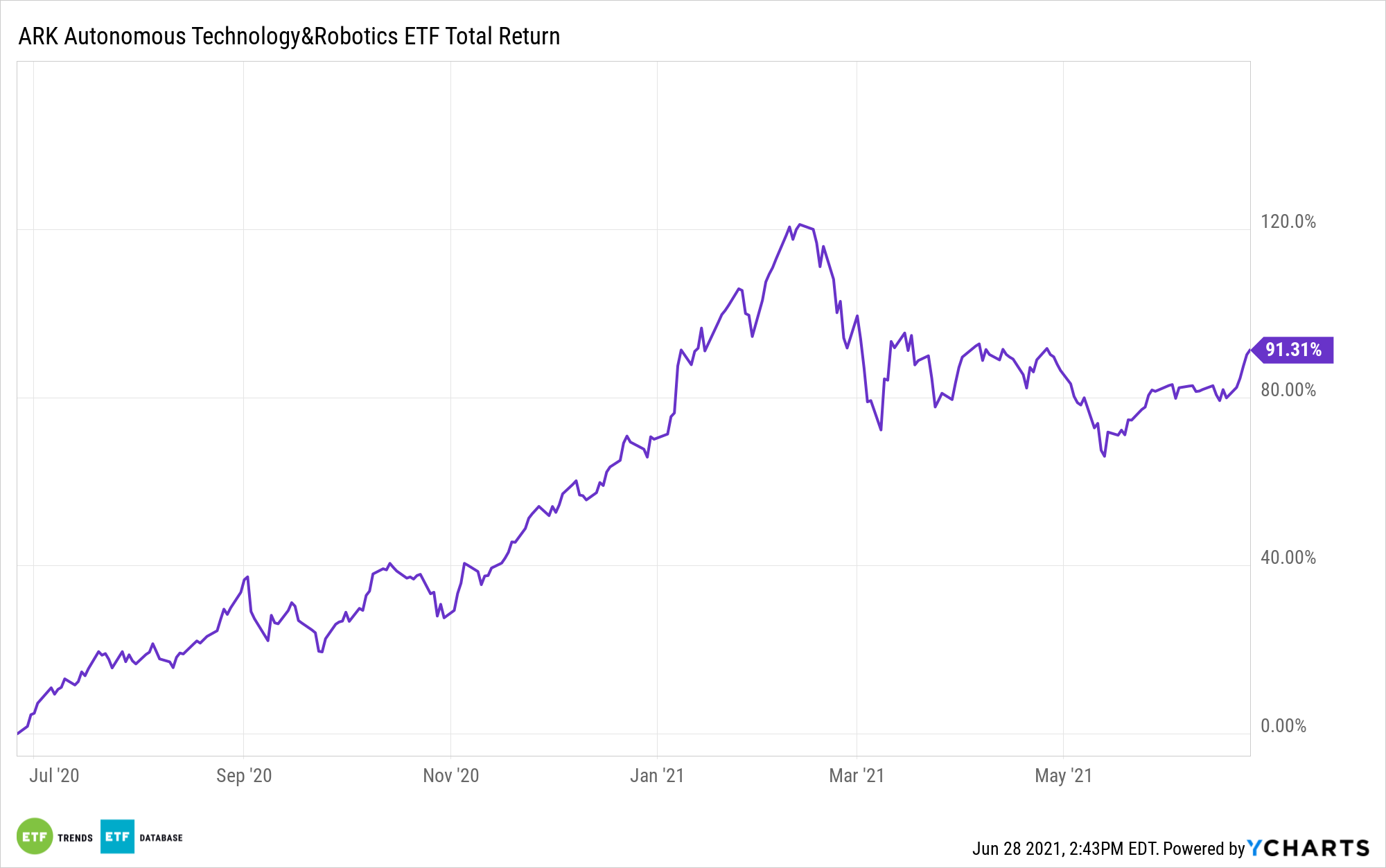 ARKQ 1 Year Performance