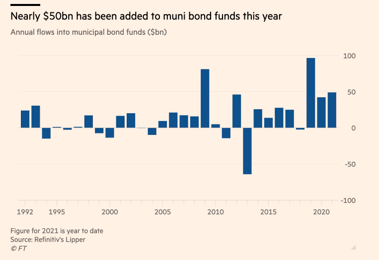 """As More Inflows Pour into Municipal Bonds, Consider """"MMIT"""" 1"""