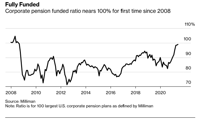"""As Pension Funds Eye Corporate Bonds, Get Exposure With """"VTC"""" 1"""