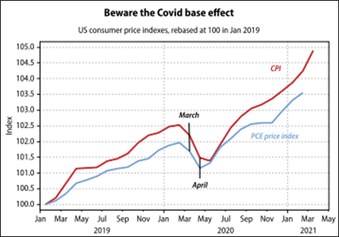 Beware Covid Base Effect