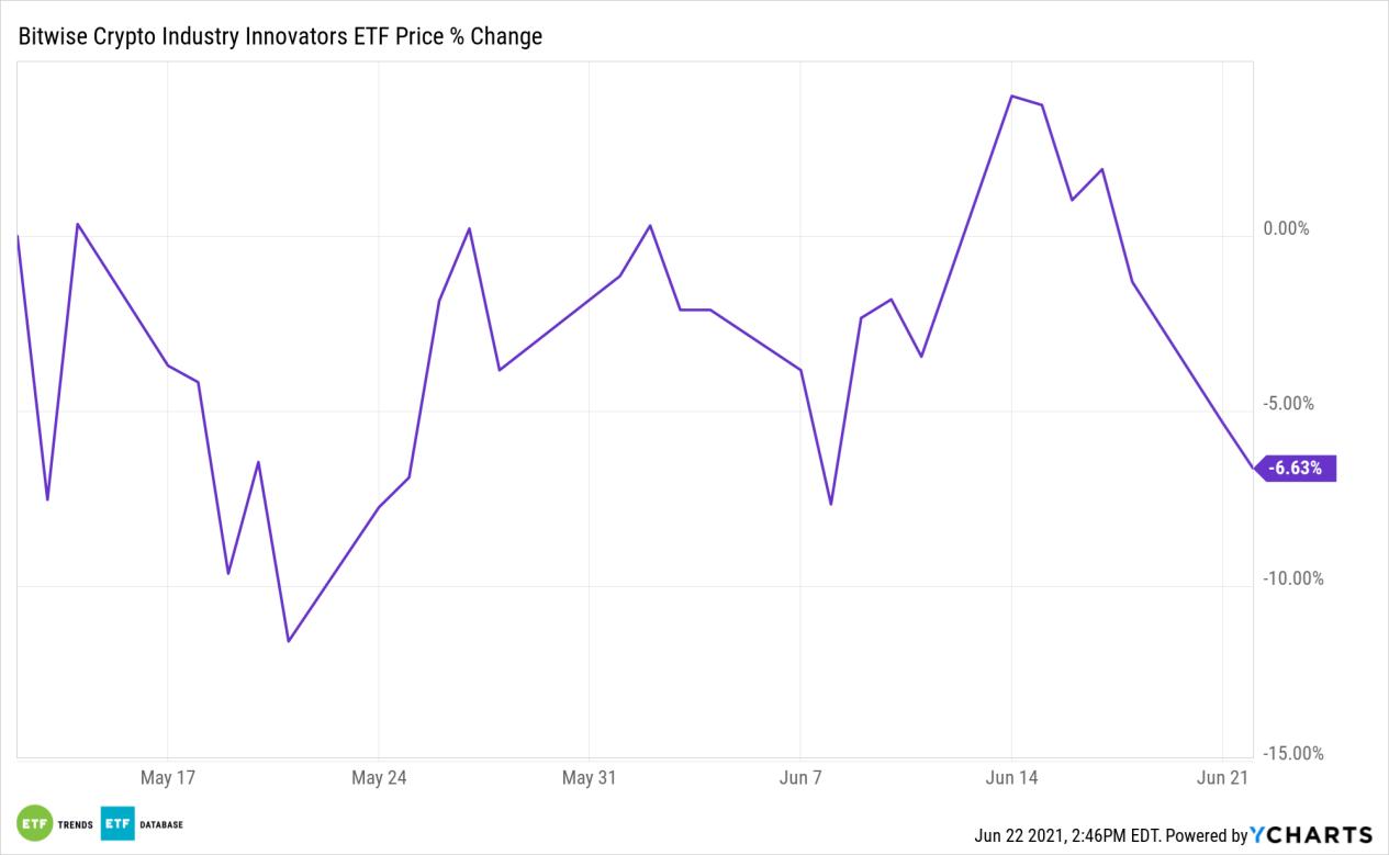 Bitwise Price % Change