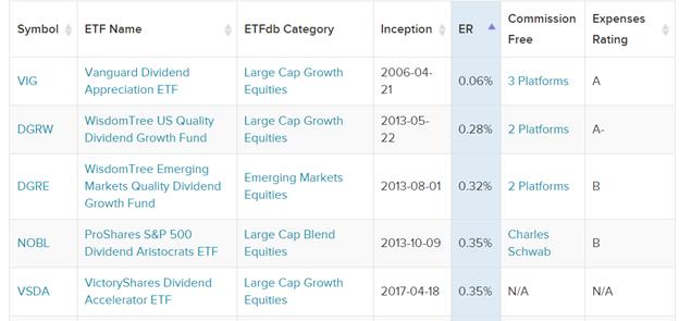 Cheapest Dividend Growth ETFs
