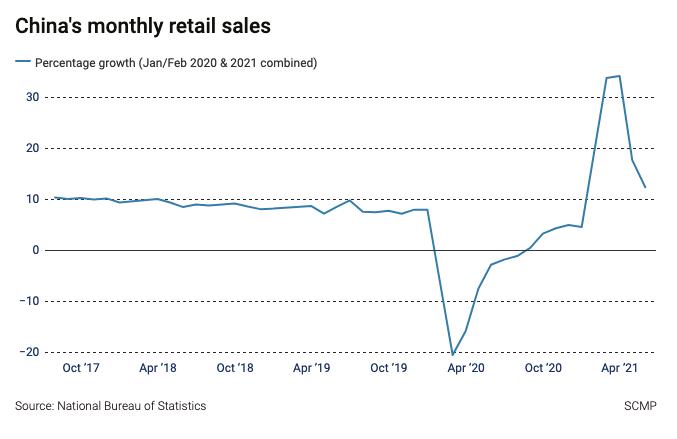 Despite Latest Numbers, China's Retail Still a Bright Spot 1