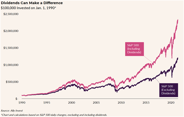 Dividends Make Difference