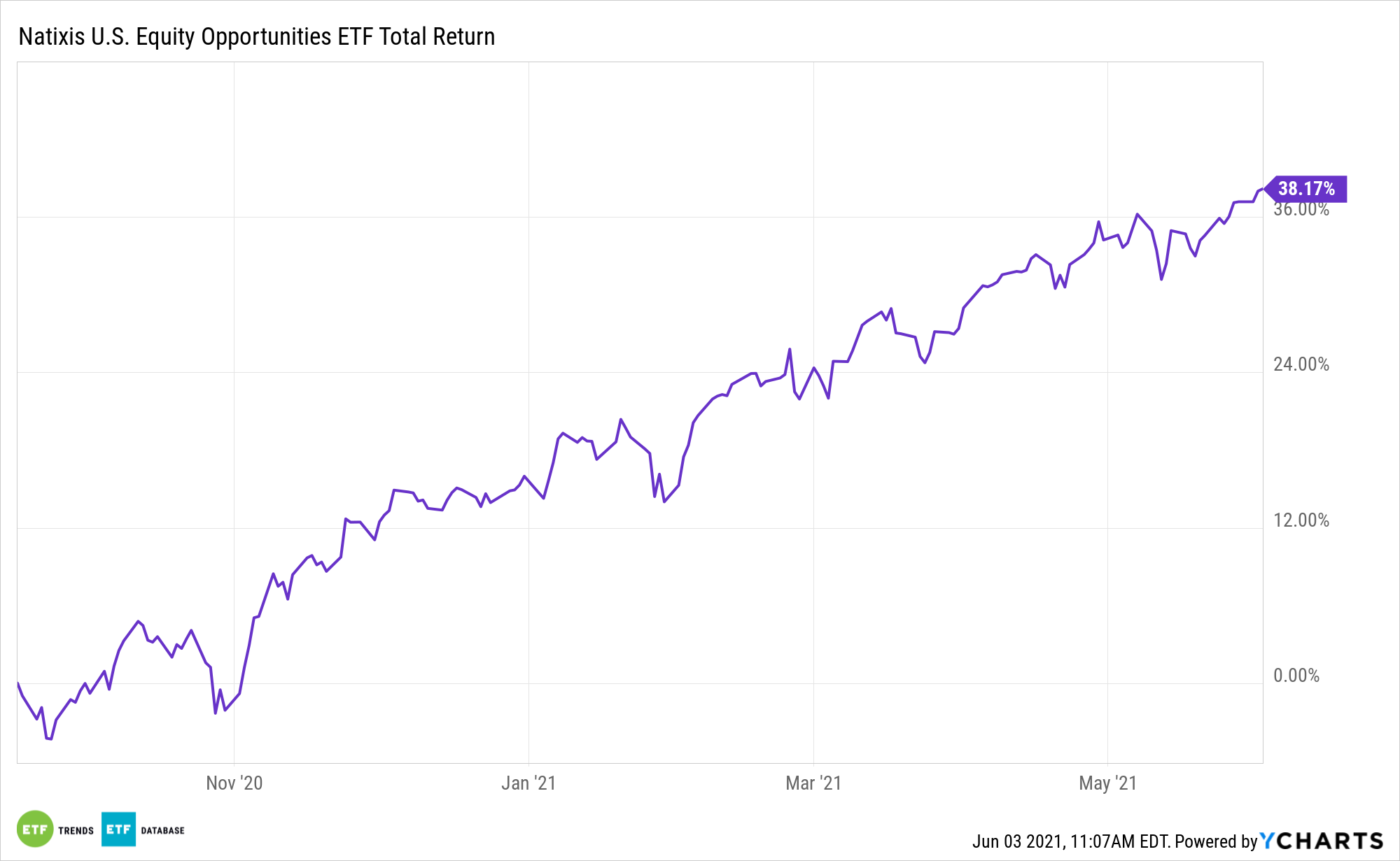 EQOP 1 Year Performance