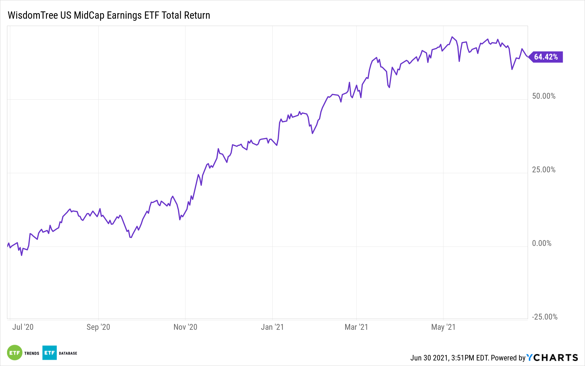 EZM 1 Year Performance