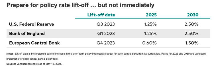 Expect a Modest Rise in Bond Yields, Says Vanguard's Chief Economist 1