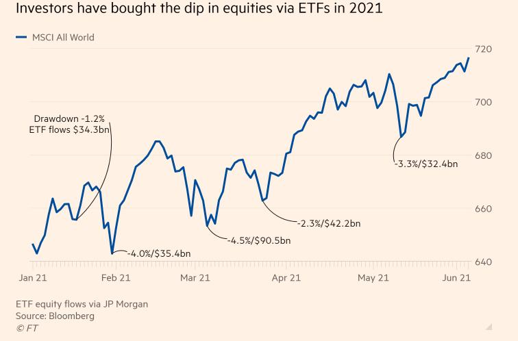 """Go Long on """"SPXL"""" as More Retail Investors Hop On ETFs"""