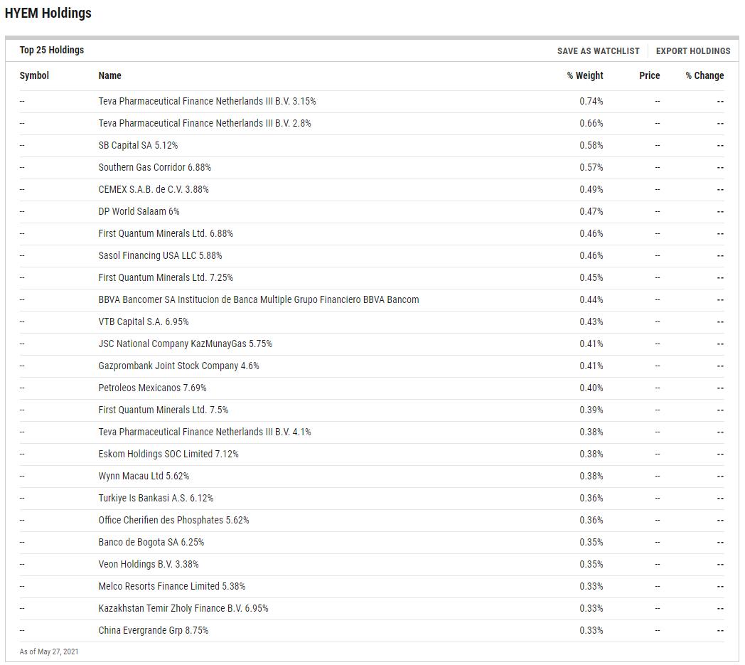 HYEM ETF Holdings