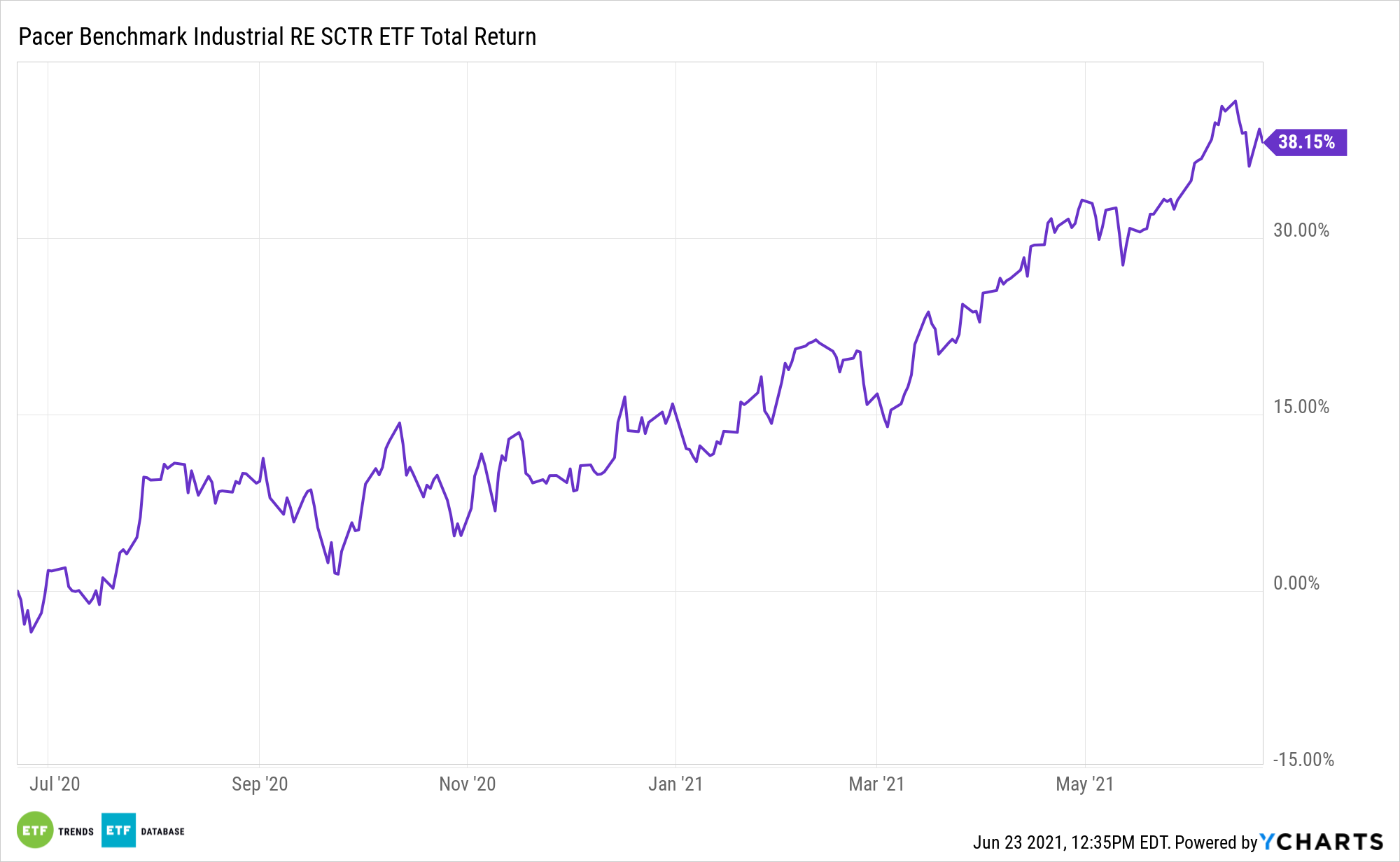 INDS 1 Year Performance