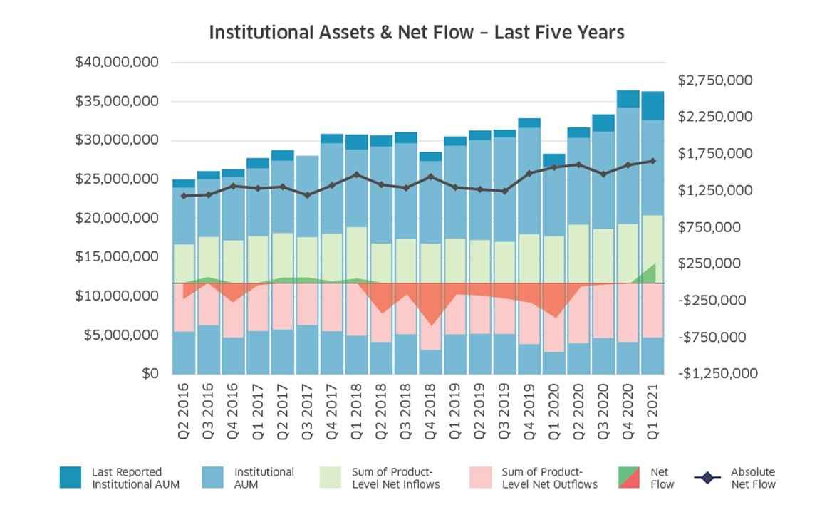Institutional Assets & Net Flow
