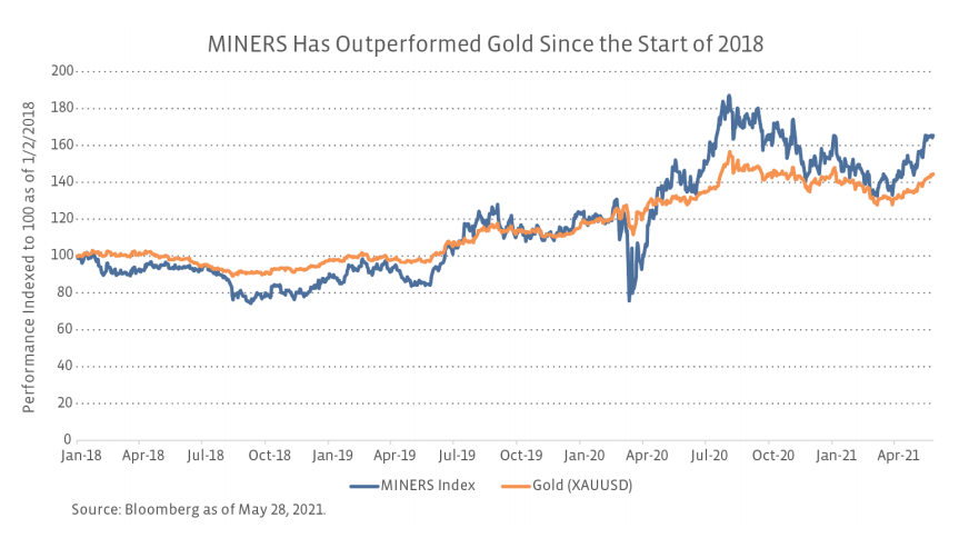 MINERS Has Outperformed