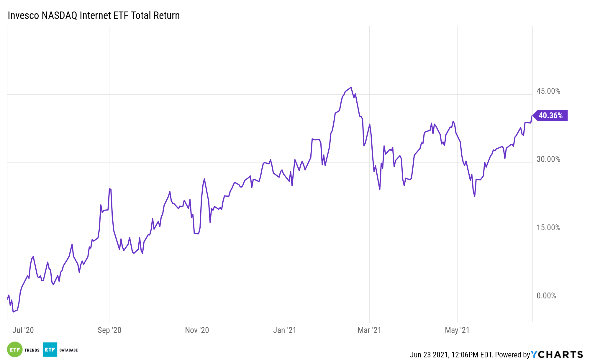 PNQI 1 Year Performance