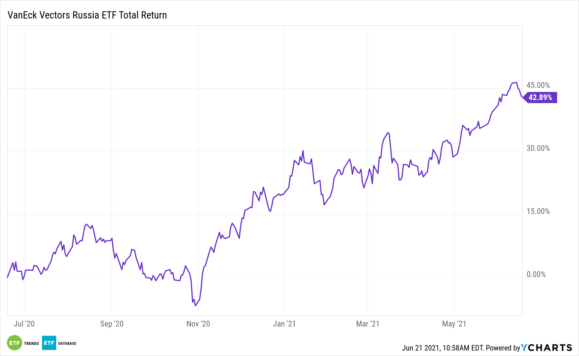 RSX 1 Year Performance