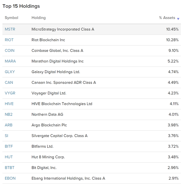 Top 15 Holdings 1