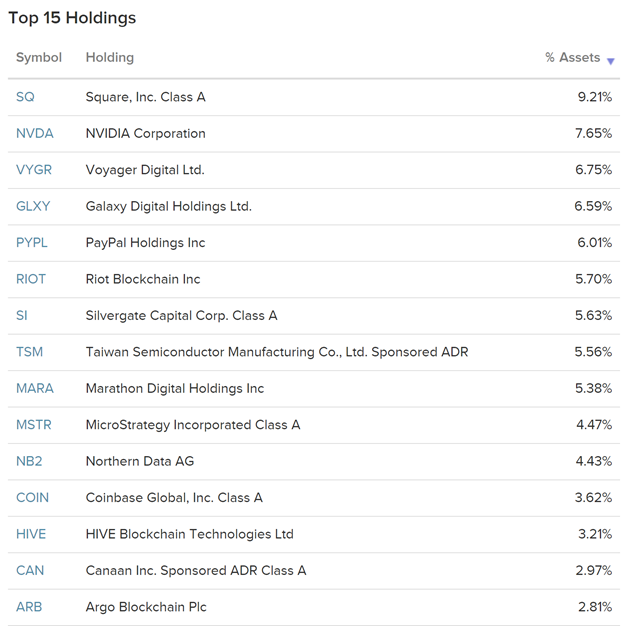 Top 15 Holdings 2